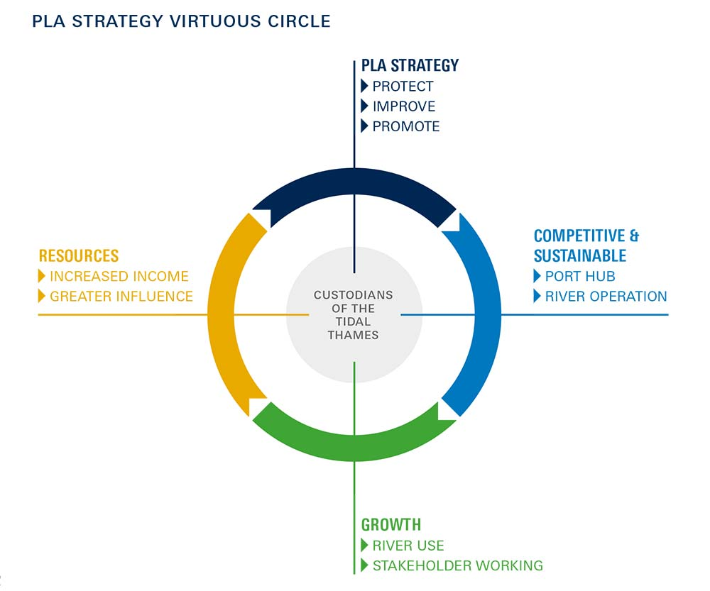 PLA Strategy Virtuous Circle
