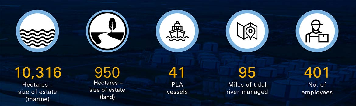 PLA Stats: 10,316 hectares (marine), 950 hectares (land),  41 PLA vessels, 95 miles of tidal river managed, 401 employees