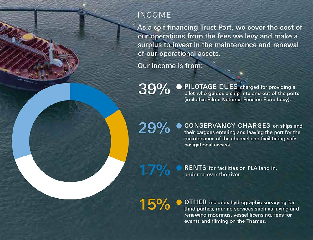 Income: 39% pilotage dues, 29% conservancy changes, 17% rents, 15% other