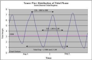 Example of Tide Levels